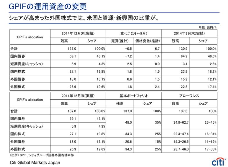 シェア大幅引き上げの外国株式は米国と新興国の比率大