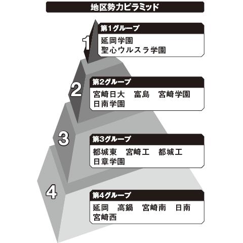 宮崎 勢力ピラミッド