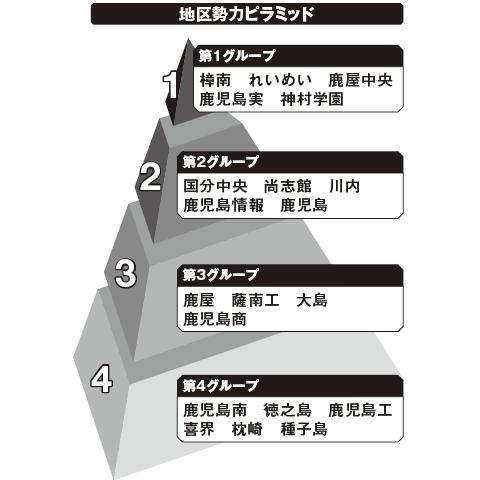 鹿児島 勢力ピラミッド