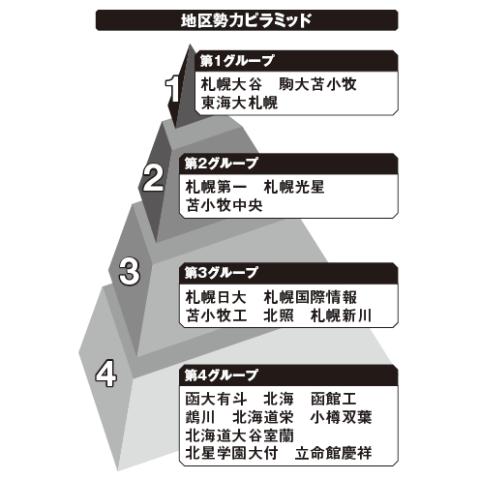 南北海道地区勢力ピラミッド