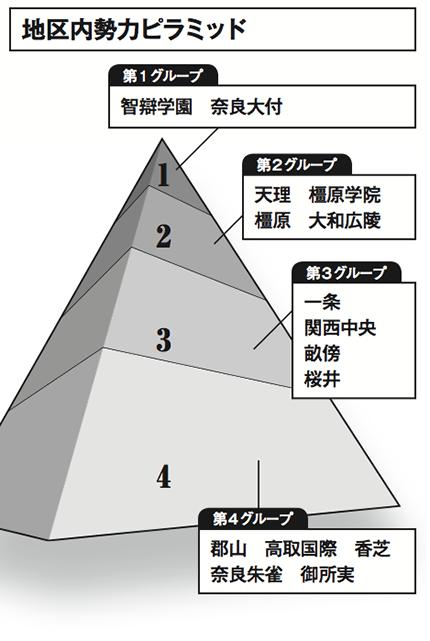 2013夏・奈良の展望、ライターのみどころ、注目選手リストはこちらです!