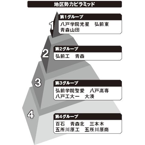 青森 勢力ピラミッド