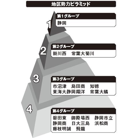 静岡 勢力ピラミッド