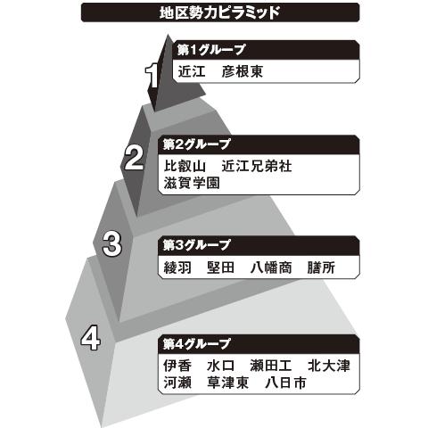 滋賀 勢力ピラミッド
