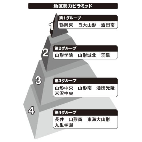 山形地区勢力ピラミッド